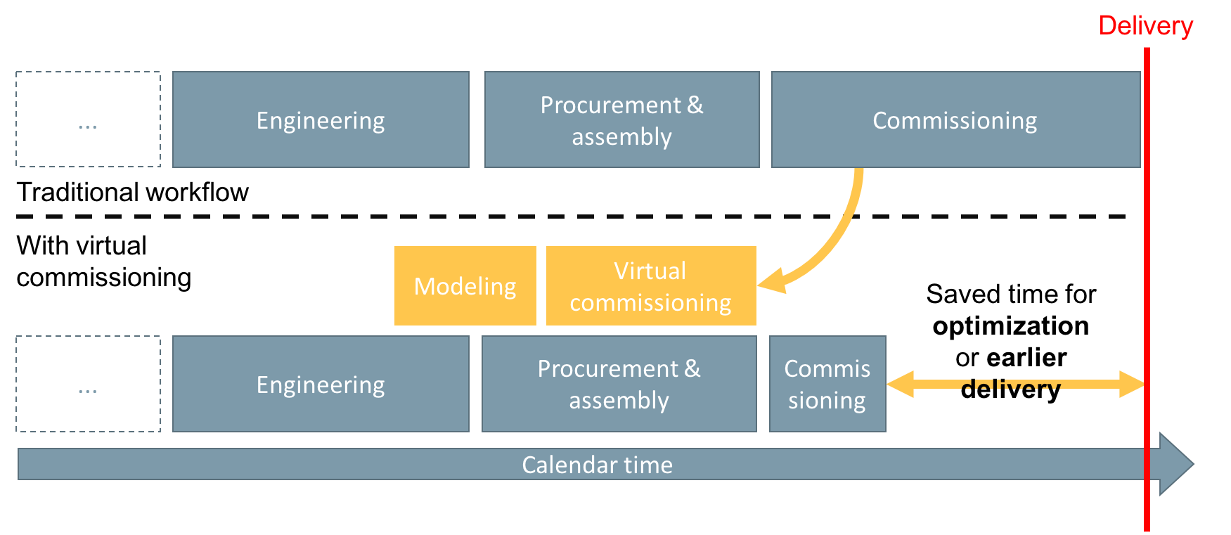 virtual_commissioning_workflow-1